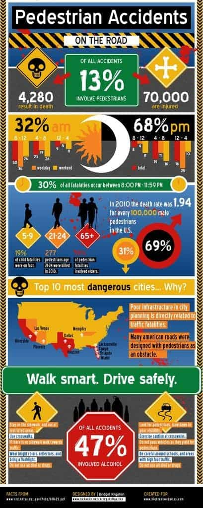 pedestrian accident infographic